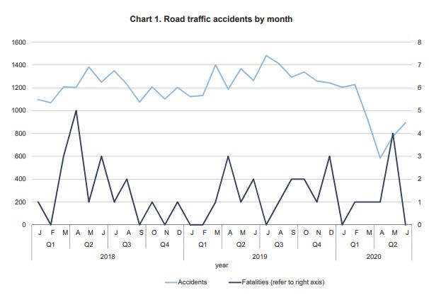 Số vụ tai nạn giao thông đường bộ theo tháng tại Malta